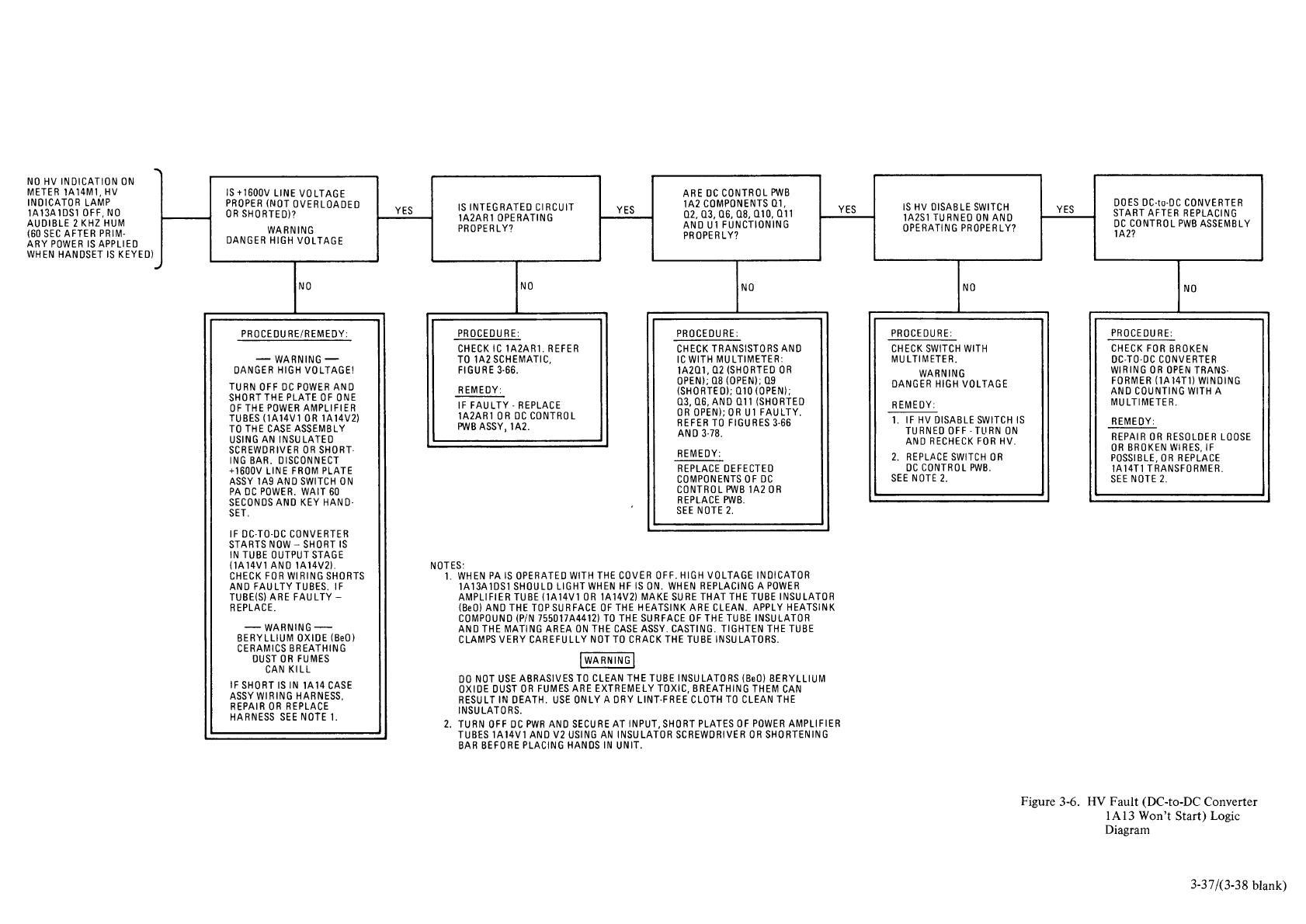 Fault Logic Diagram Wiring Diagrams Control Symbols Figure 3 6 Hv Dc To Converter 1a13 Won T Start Process Gates