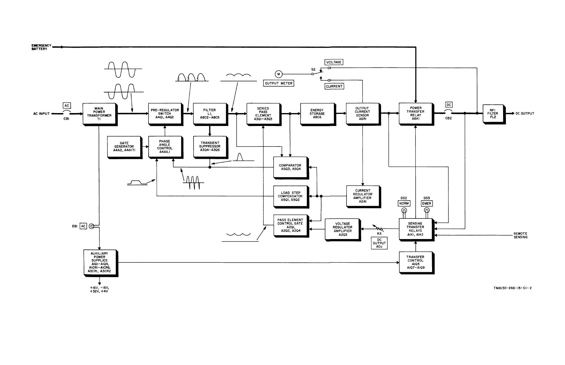 Power Supply PP-6224/U, block diagram.